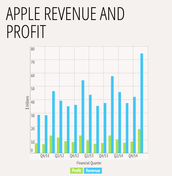 Apple entrate guadagni Q4 2014