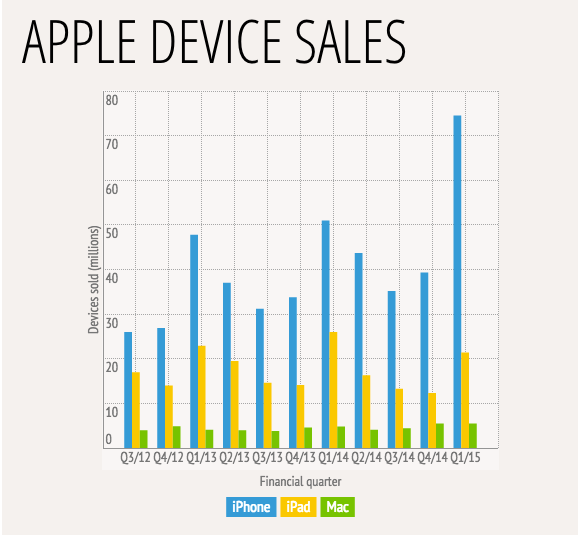 Apple vendita dispositivi Q4 2014