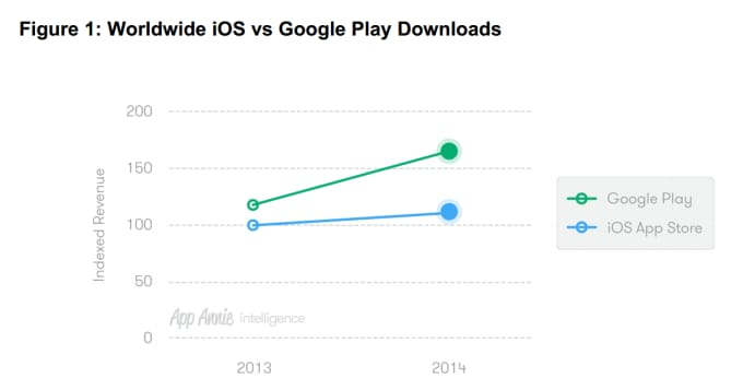 Google Play vs App Store download