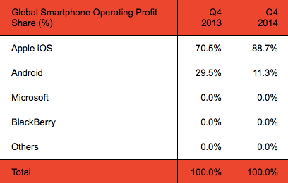 Apple-has-88.7-of-fourth-quarter-operating-profits-in-the-smartphone-industry