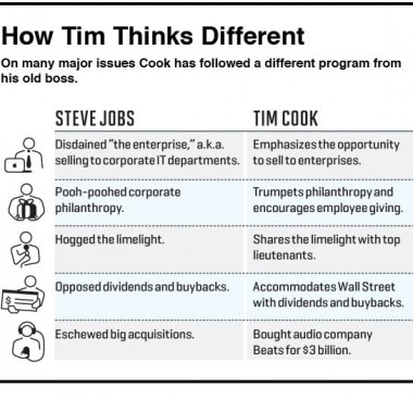Tim Cook Vs Steve Jobs