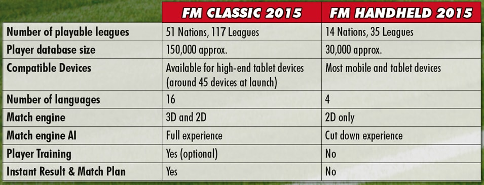 Football Manager Classic 2015 differenze Handheld