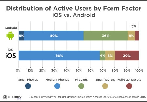 Flurry phablet android vs ios