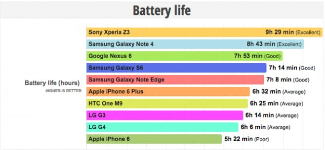 Confronto batteria benchmark PhoneArena