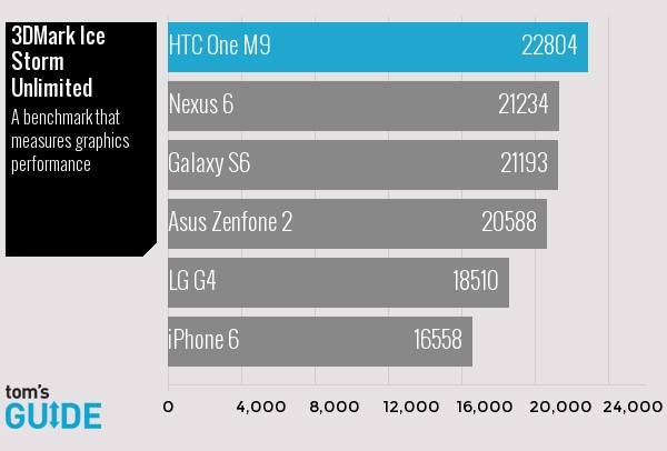 Confronto smartphone benchmark 3DMark Ice Storm Unlimited