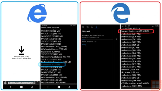 Internet Explorer vs Edge - RAM