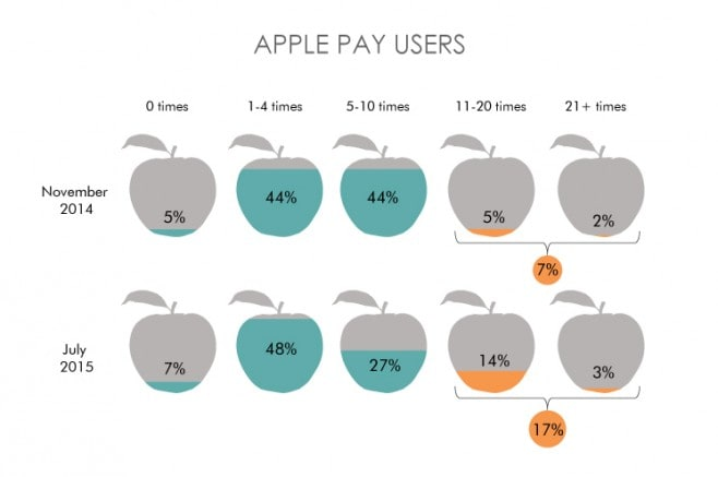 Apple Pay infografica