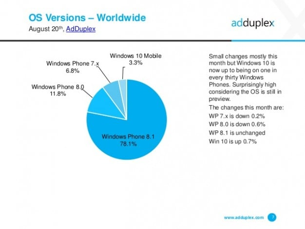 adduplex-windows-phone agosto 2015
