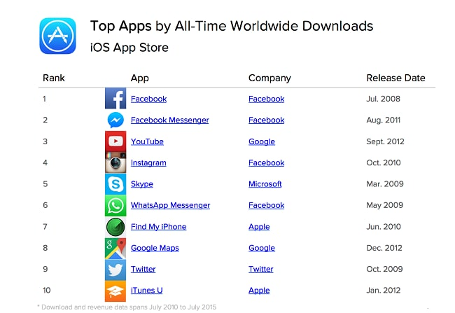 00-Top-iPhone-iPad-Apps-of-All-Time-Sample