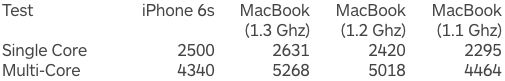 Geekbench 3 -  iPhone 6s vs MacBook 12