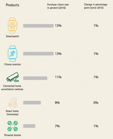 internet of things smartwatch statistiche accenture
