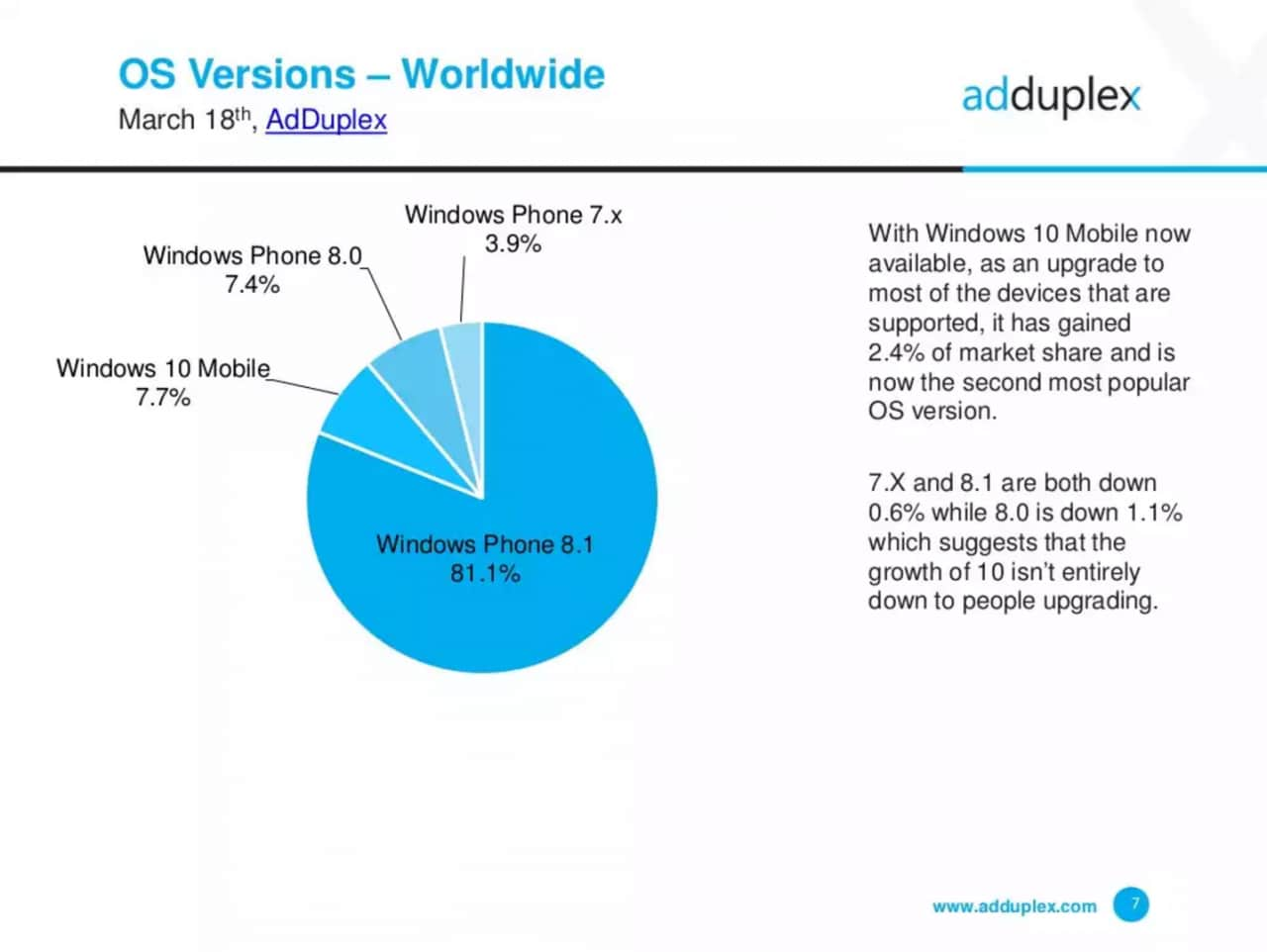 AdDuplex statistiche Windows Phone Windows 10 - 2