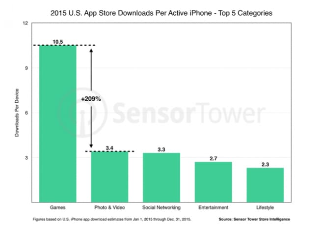 ios-downloads-per-device