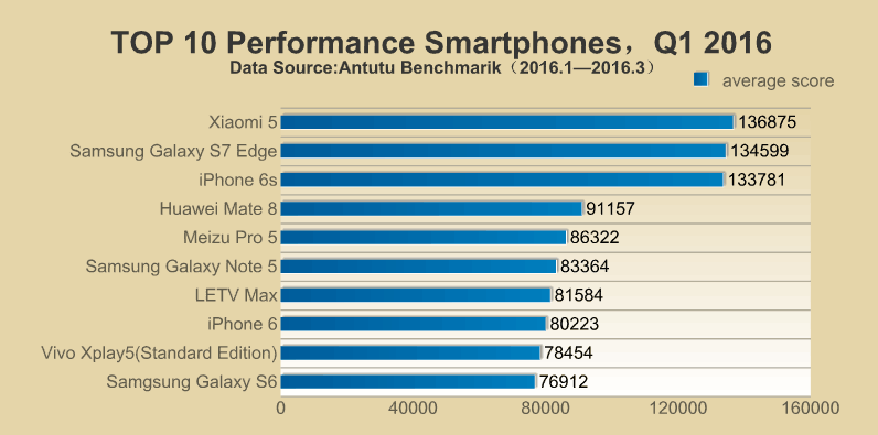 Top 10 performance smartphone antutu q1 2016