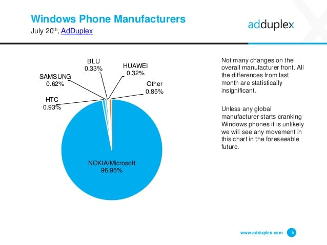 adduplex-windows-phone-device-statistics-report-6-638