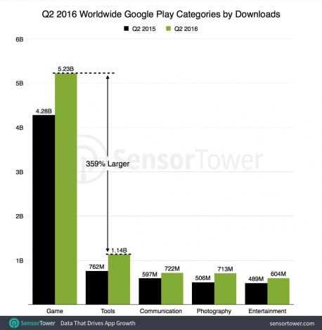 q2-2016-top-five-google-play-categories-by-downloads-worldwide