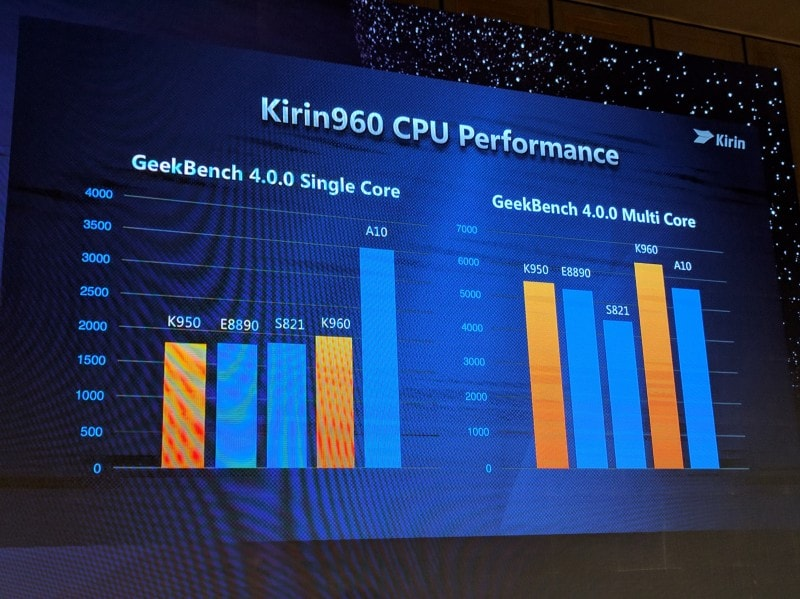 Performance single core e multi core del Kirin 960 rispetto agli altri SoC. Foto via Anandtech