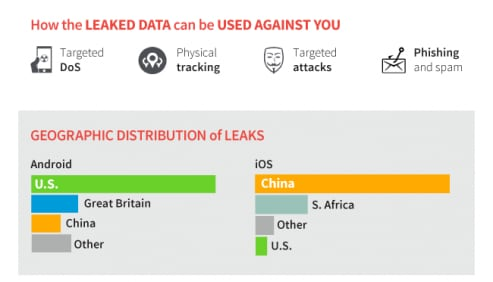 Leak dati app Android iOS 2