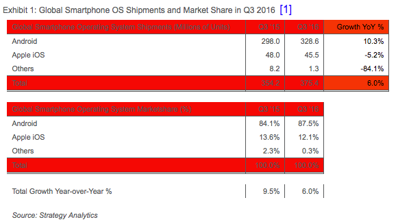 Smartphone venduti Q3 2016 Strategy Analytics