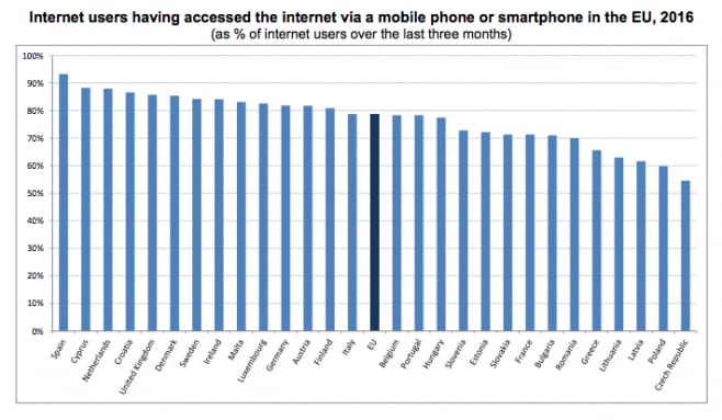 classifica-accesso-internet-da-smartphone-eurostat