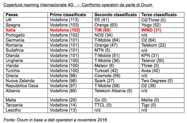 Vodafone leader mondiale del roaming 4g mobileworld for Roaming abolito