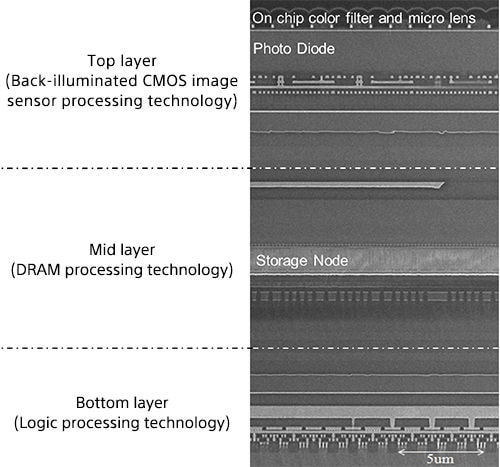 sony-triple-layer-cmos