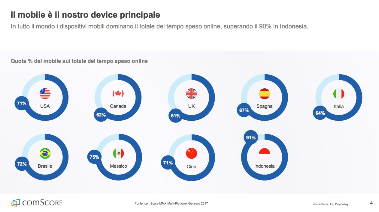 report comScore mobile – 12
