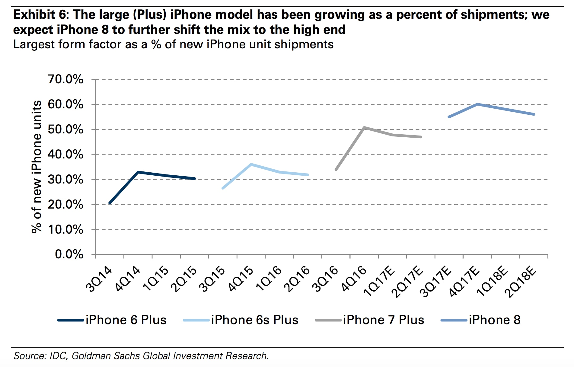 iphone-form-factors-pricing-Goldman-Sachs