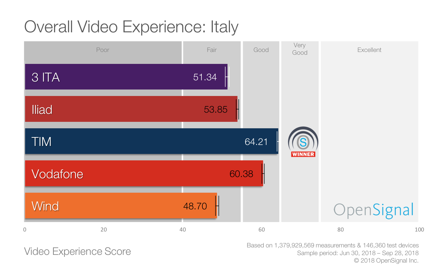 OpenSignal_Overall Video Experience Italy