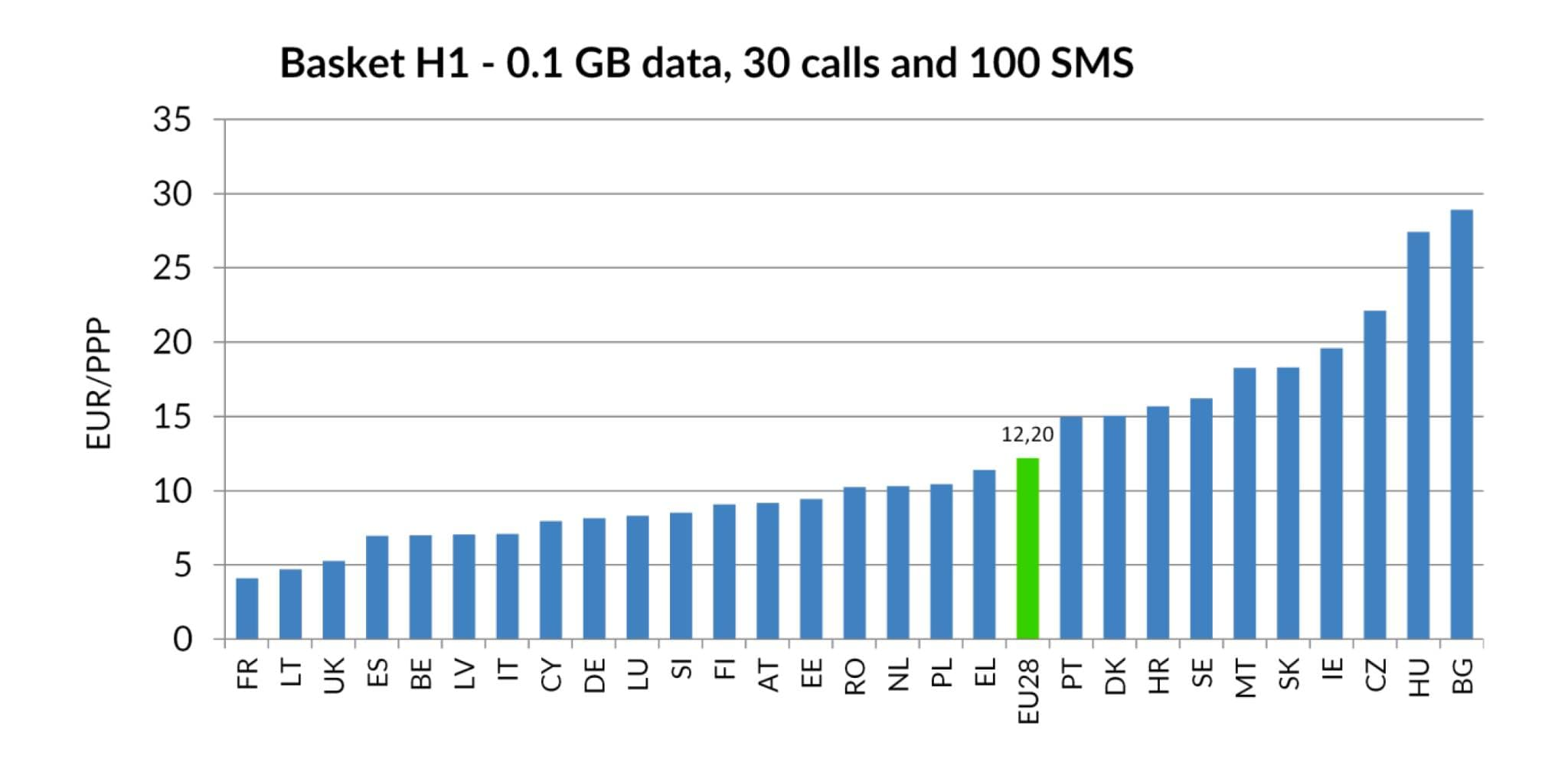 mobile-broadband-prices-in-europe-2018-20985
