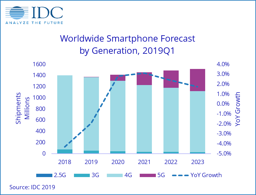 worldwide smartphone forecast by generations