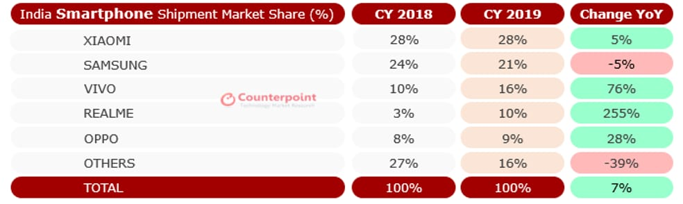 India market share monitor 2019 (1)