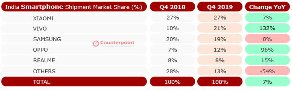 India market share monitor 2019 (2)