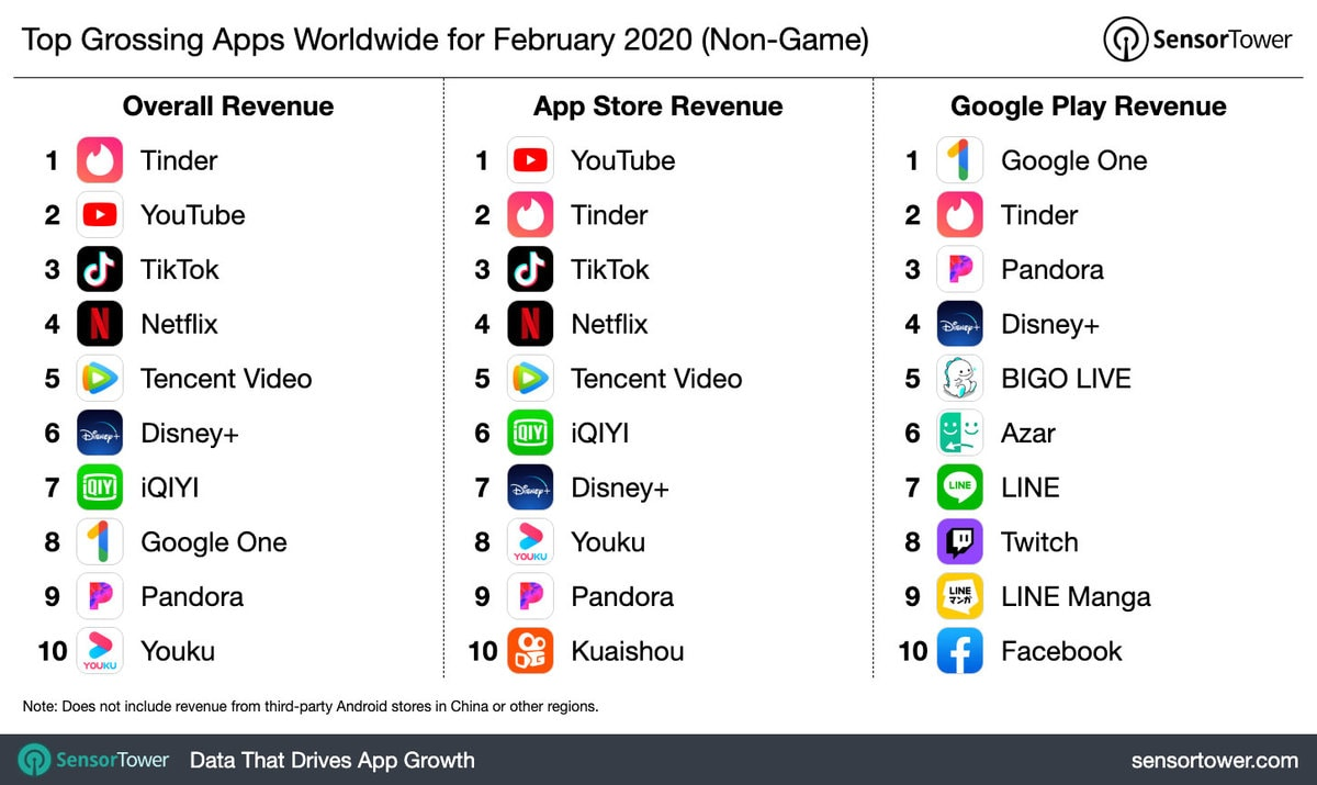 top-grossing-apps-worldwide-february-2020