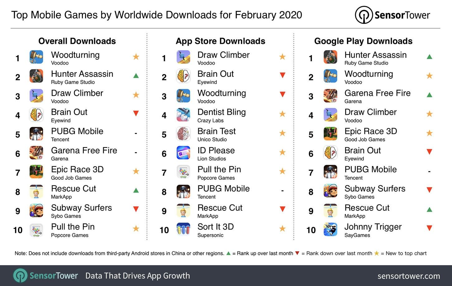 top-mobile-games-by-worldwide-downloads-february-2020