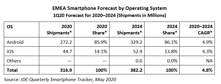 Screenshot_2020-05-29 EMEA Smartphone Market Expected to Shrink to All-Time Lows in 2Q, Says IDC