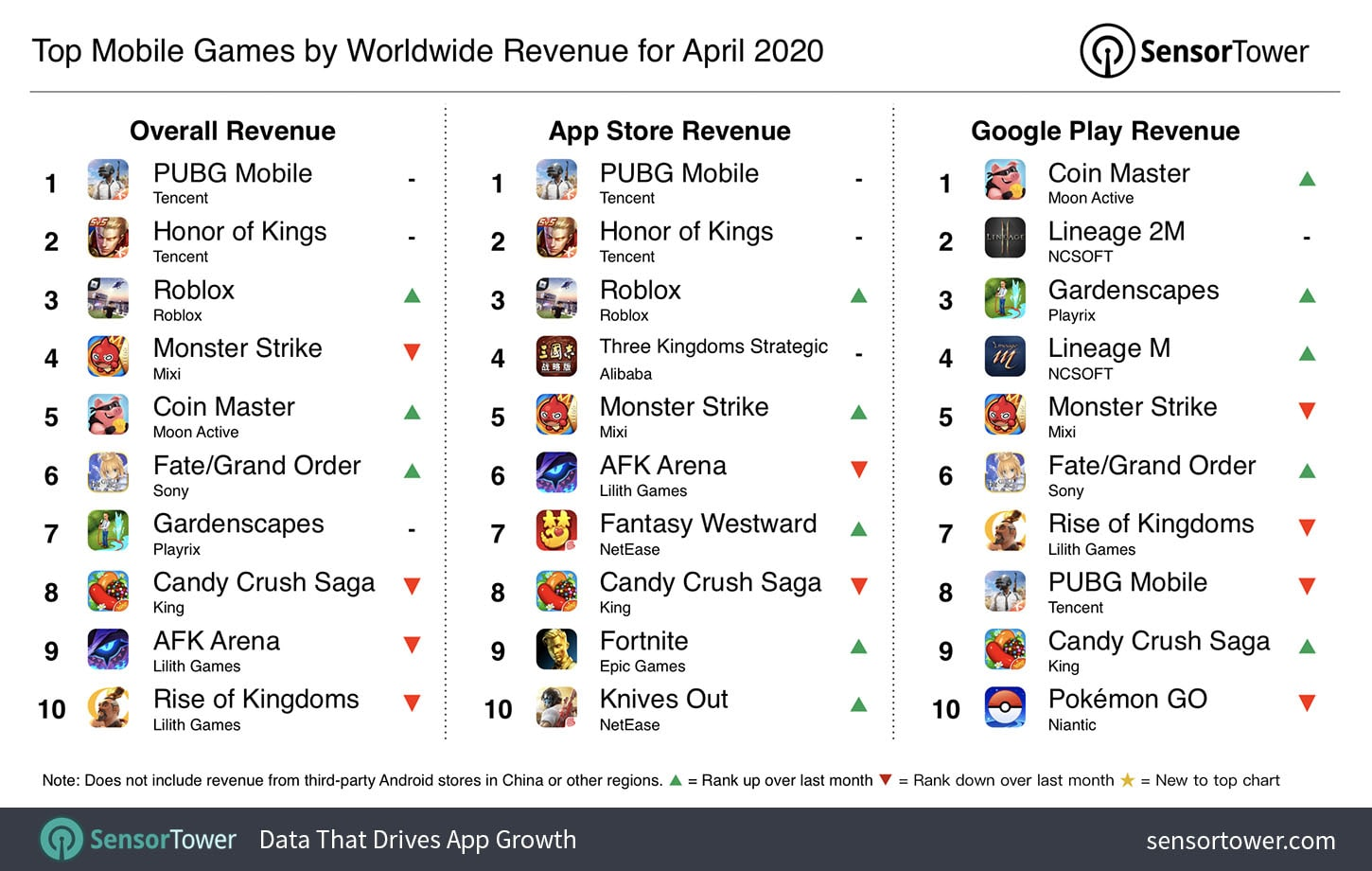 top-mobile-games-by-worldwide-revenue-april-2020
