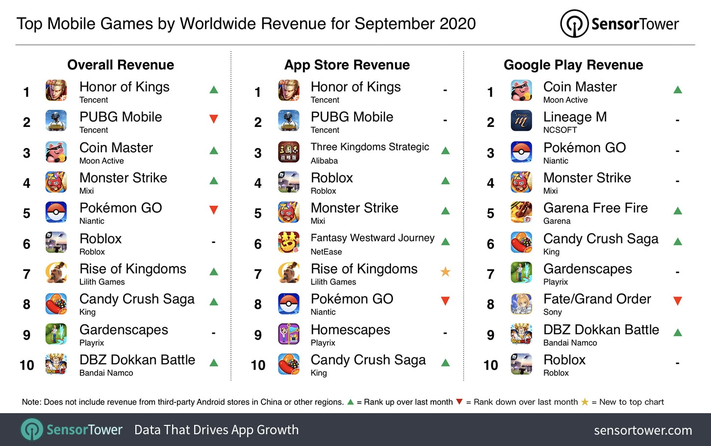 top-mobile-games-by-worldwide-revenue-september-2020