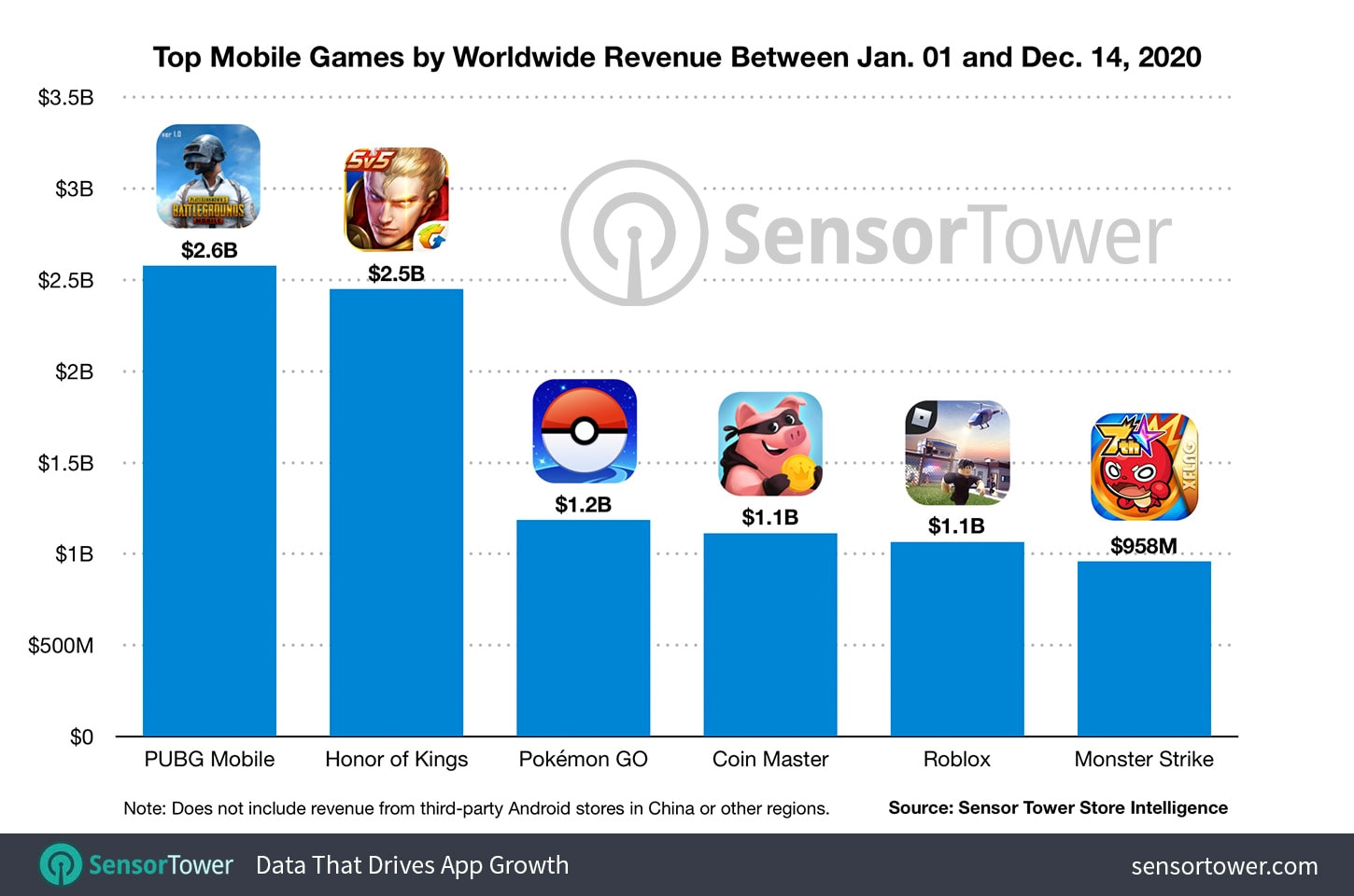 top-mobile-games-by-worldwide-revenue-january-1-december-14-2020
