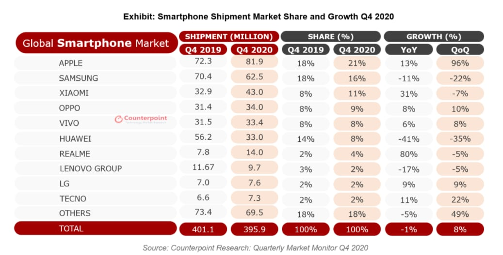 counterpoint-smartphone-q42020