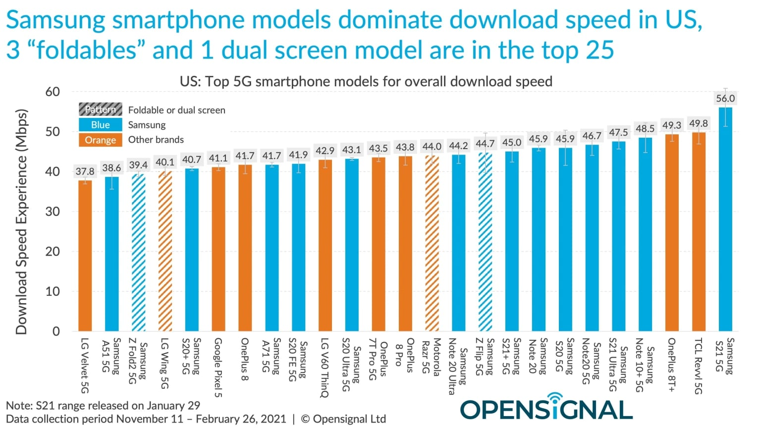 OpenSignal iPhone 12 dietro Android