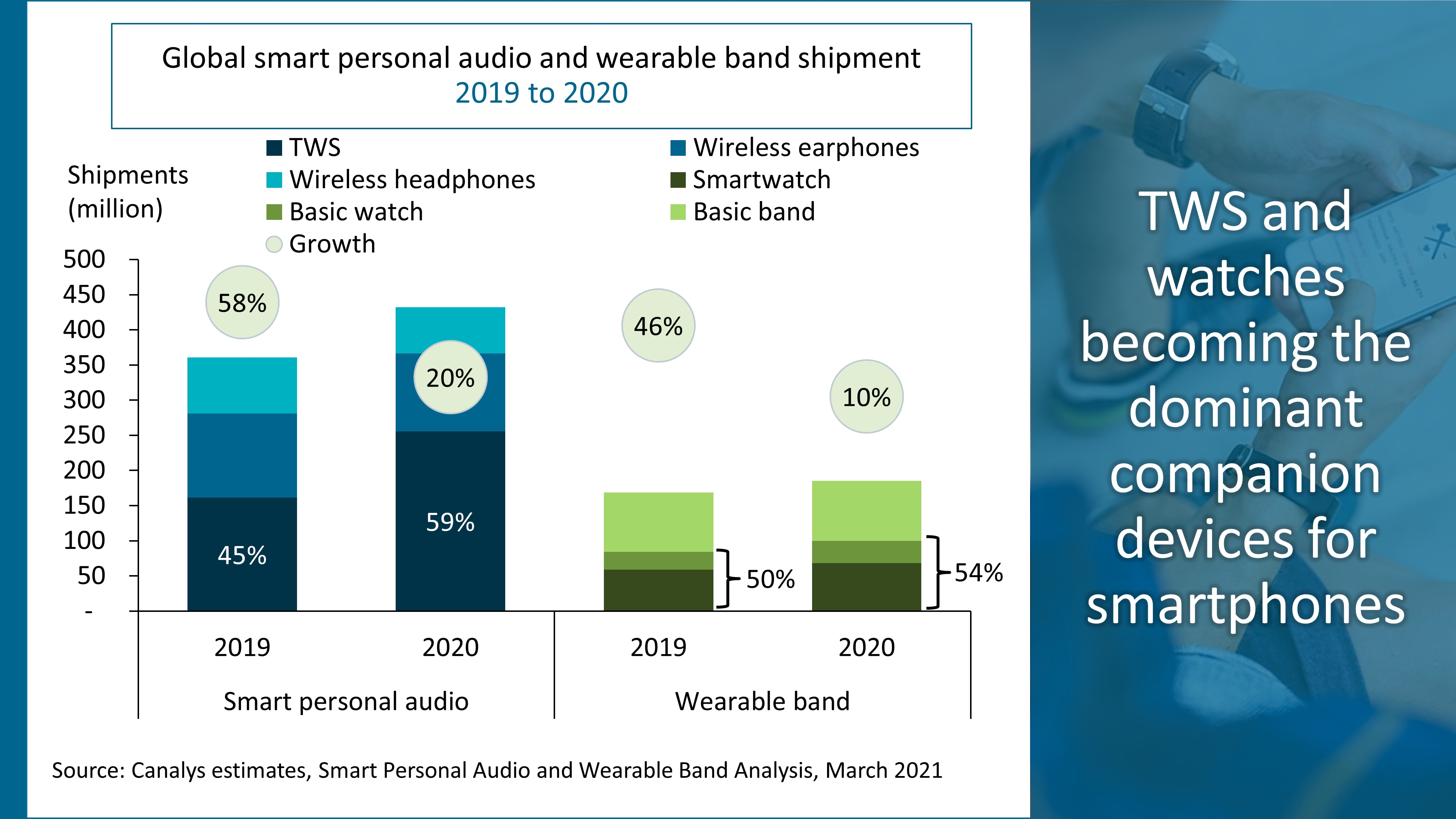 canalys-tws-wearable