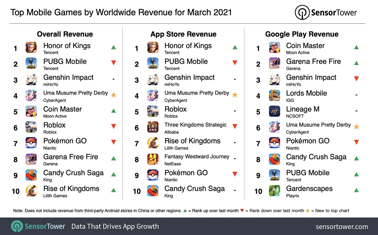 top-mobile-games-by-worldwide-revenue-march-2021
